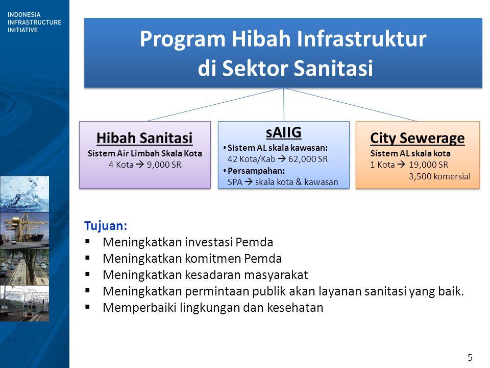 Program Hibah Infrastruktur Sistem Air Limbah Skala Kota