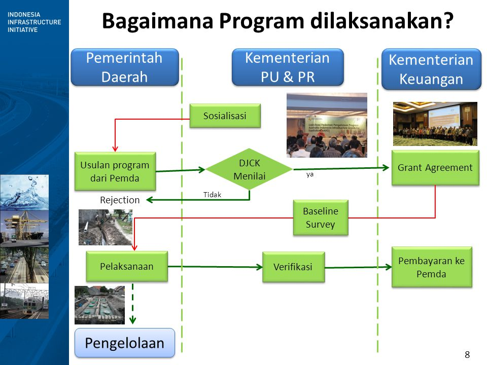 Bagaimana Program dilaksanakan