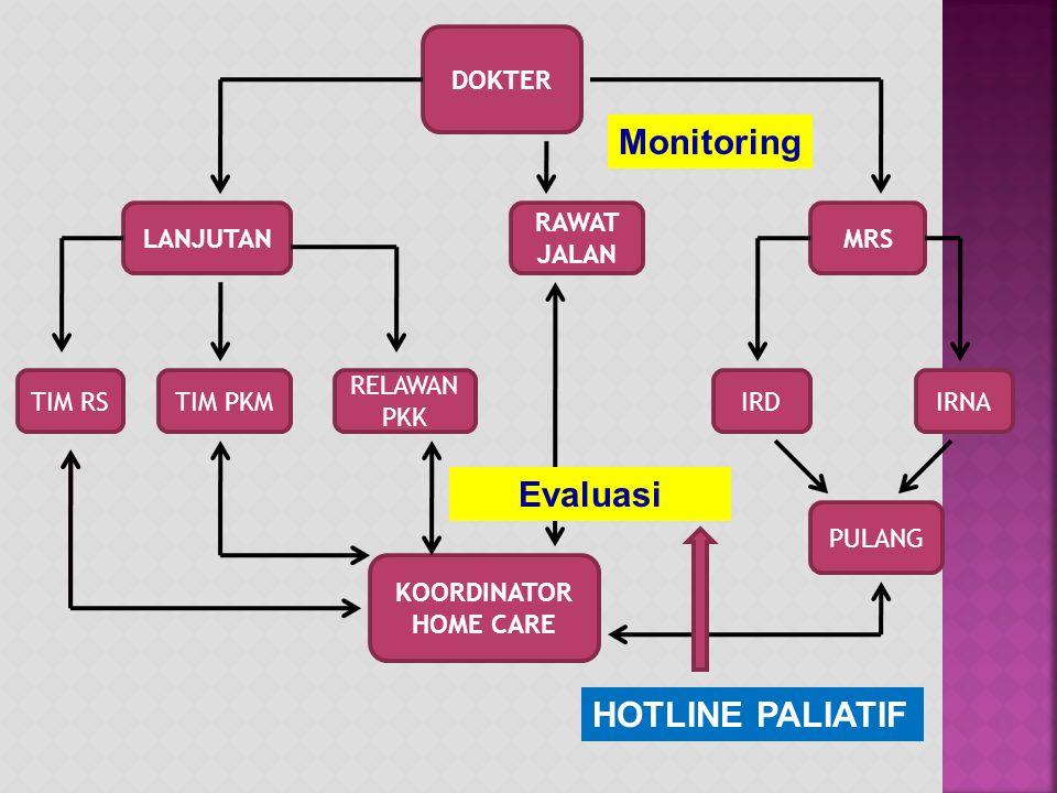 Monitoring Evaluasi HOTLINE PALIATIF DOKTER LANJUTAN RAWAT JALAN MRS