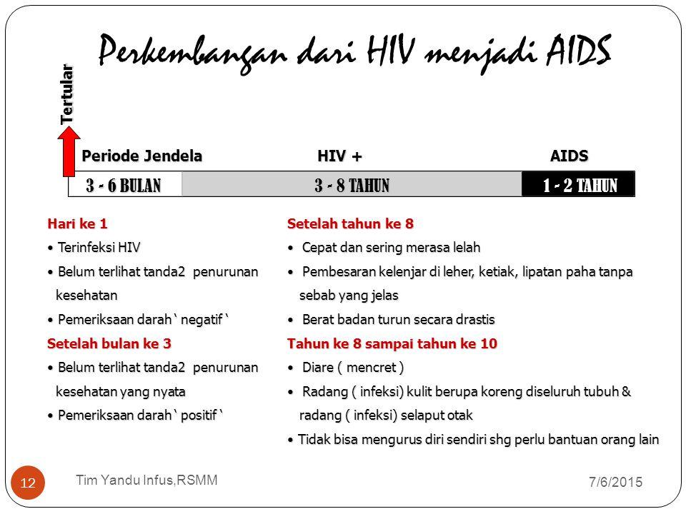 Perkembangan dari HIV menjadi AIDS