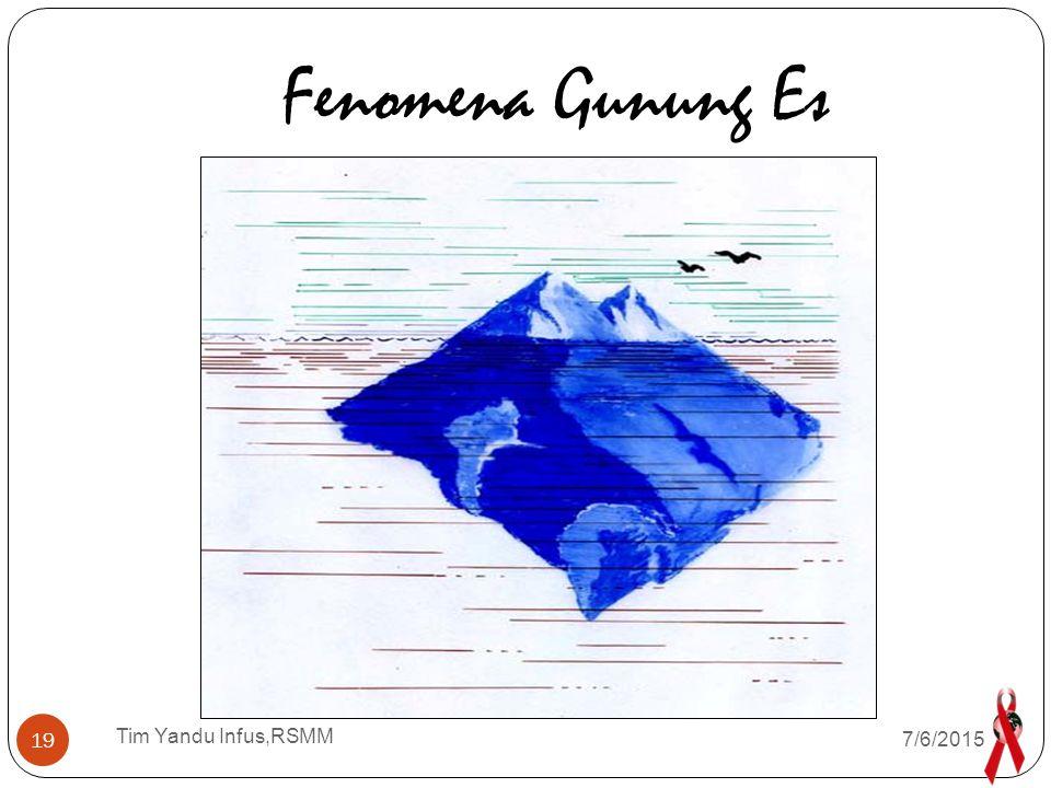 Fenomena Gunung Es Tim Yandu Infus,RSMM 4/17/2017