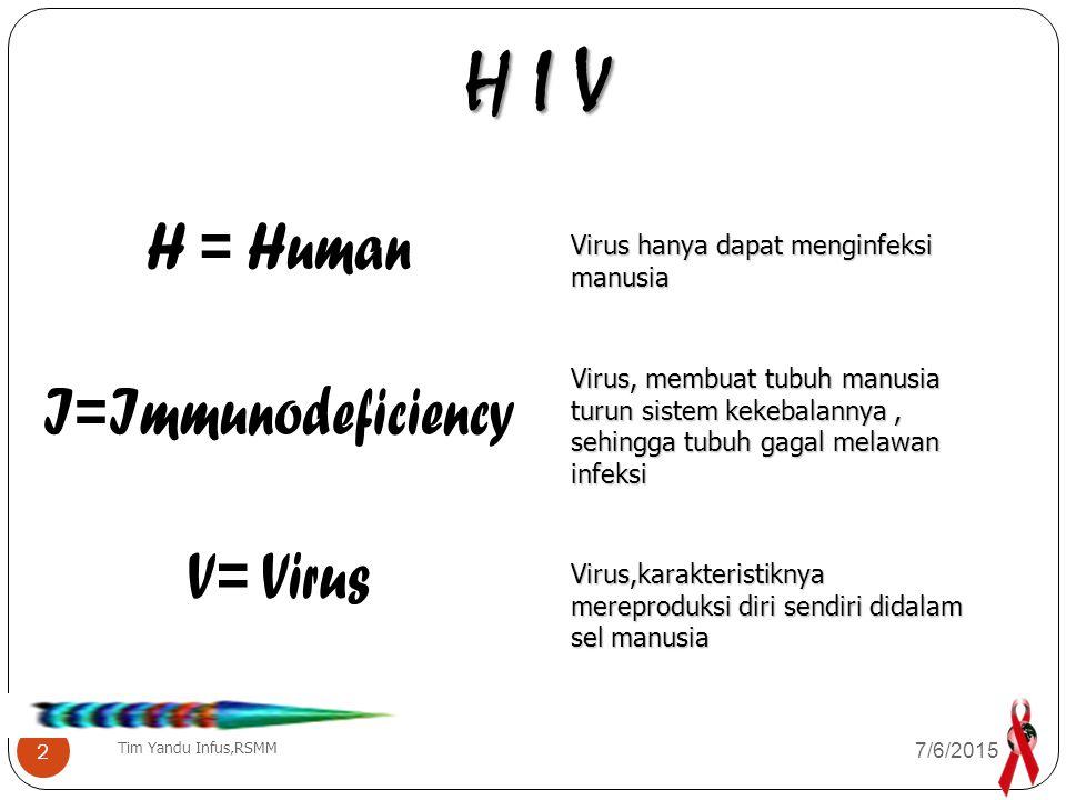 H I V H = Human I=Immunodeficiency V= Virus