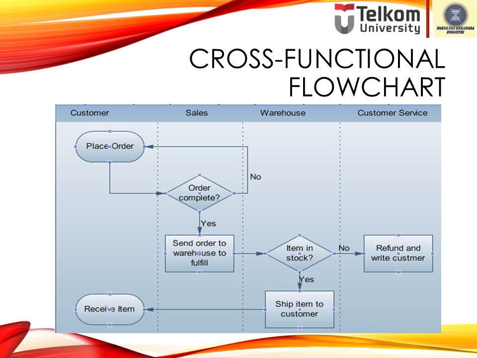 Cross-Functional Flowchart