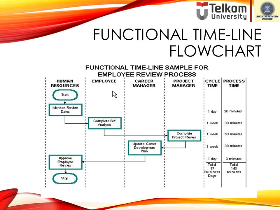 Functional Time-line Flowchart
