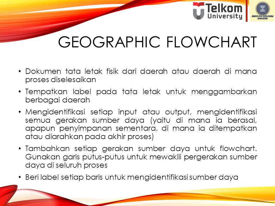 Geographic Flowchart Dokumen tata letak fisik dari daerah atau daerah di mana proses diselesaikan.