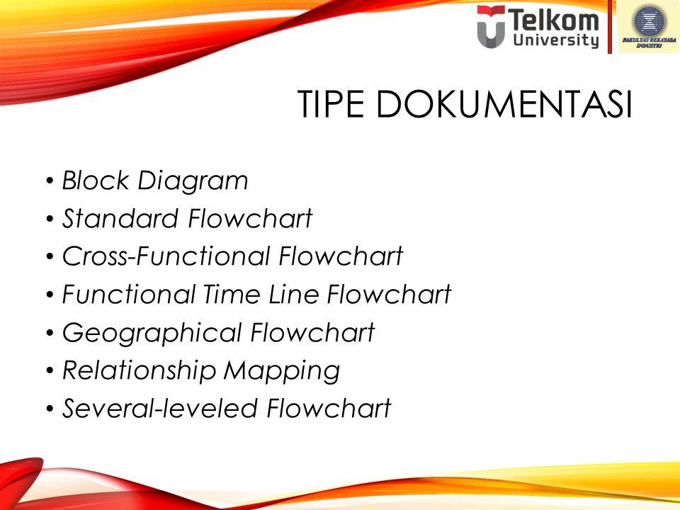 TIPE DOKUMENTASI Block Diagram Standard Flowchart