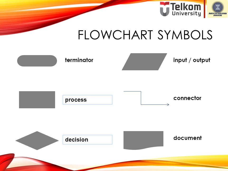 Flowchart Symbols terminator input / output connector process document