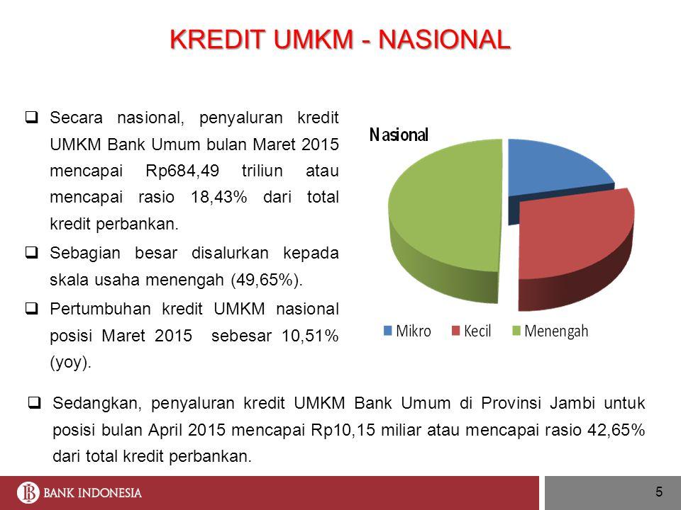 KREDIT UMKM - NASIONAL