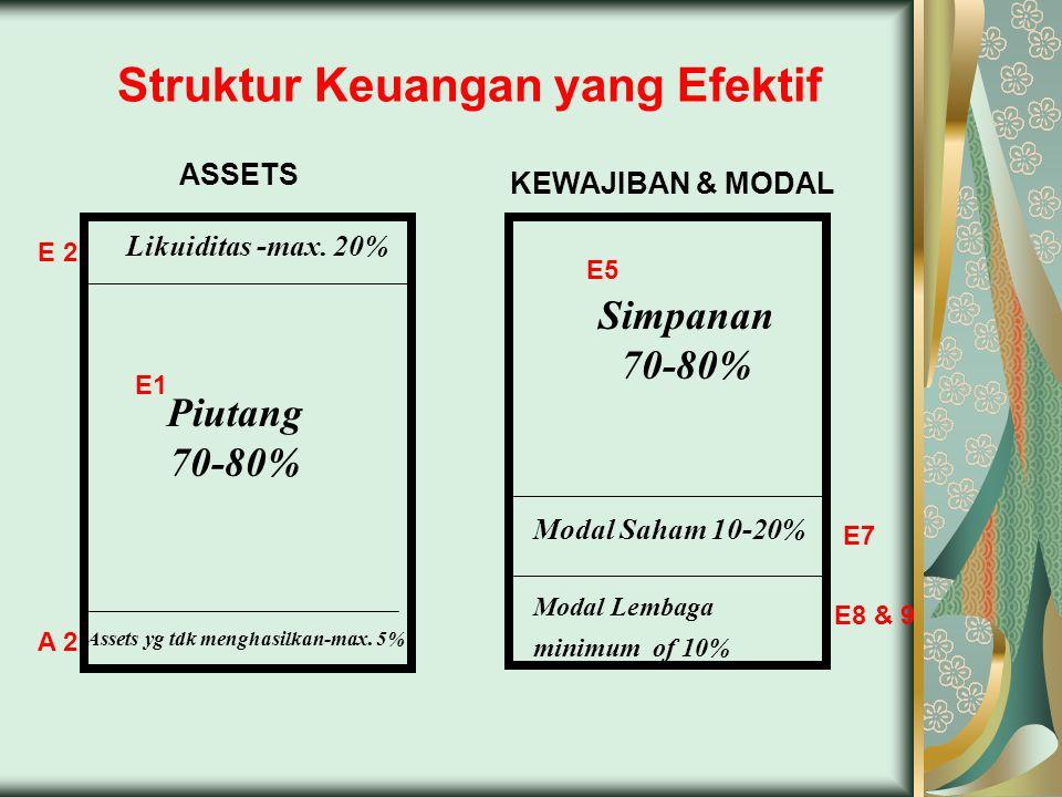 Struktur Keuangan yang Efektif