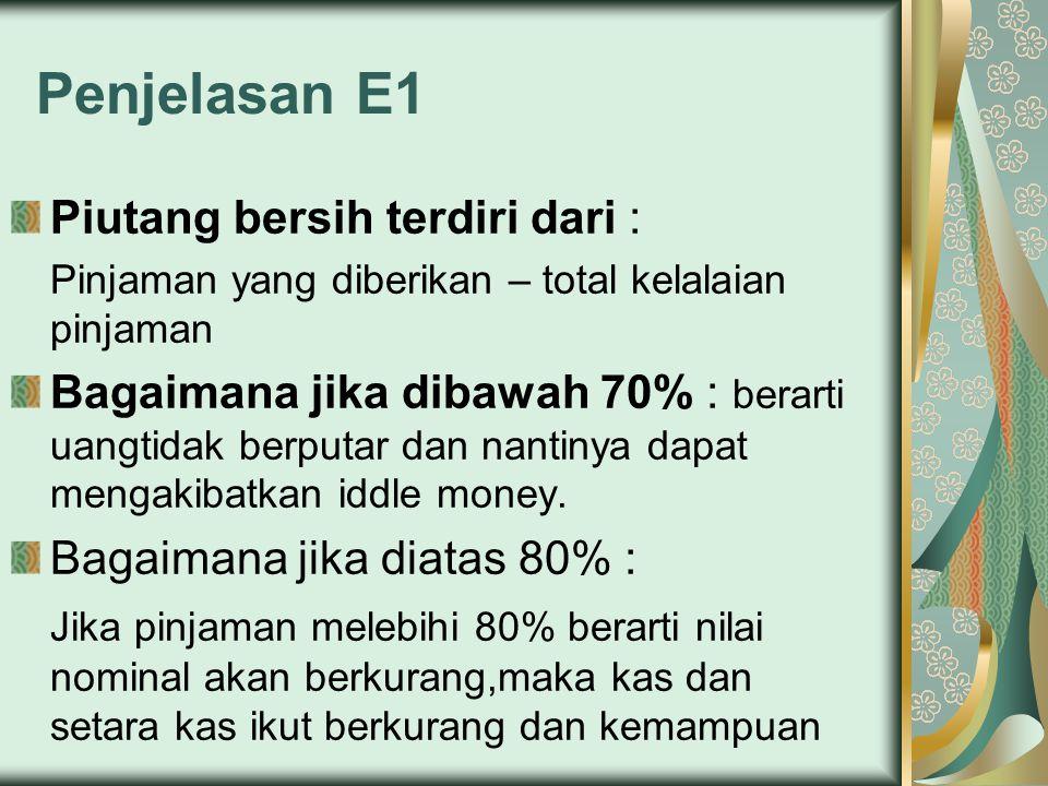 Penjelasan E1 Piutang bersih terdiri dari :