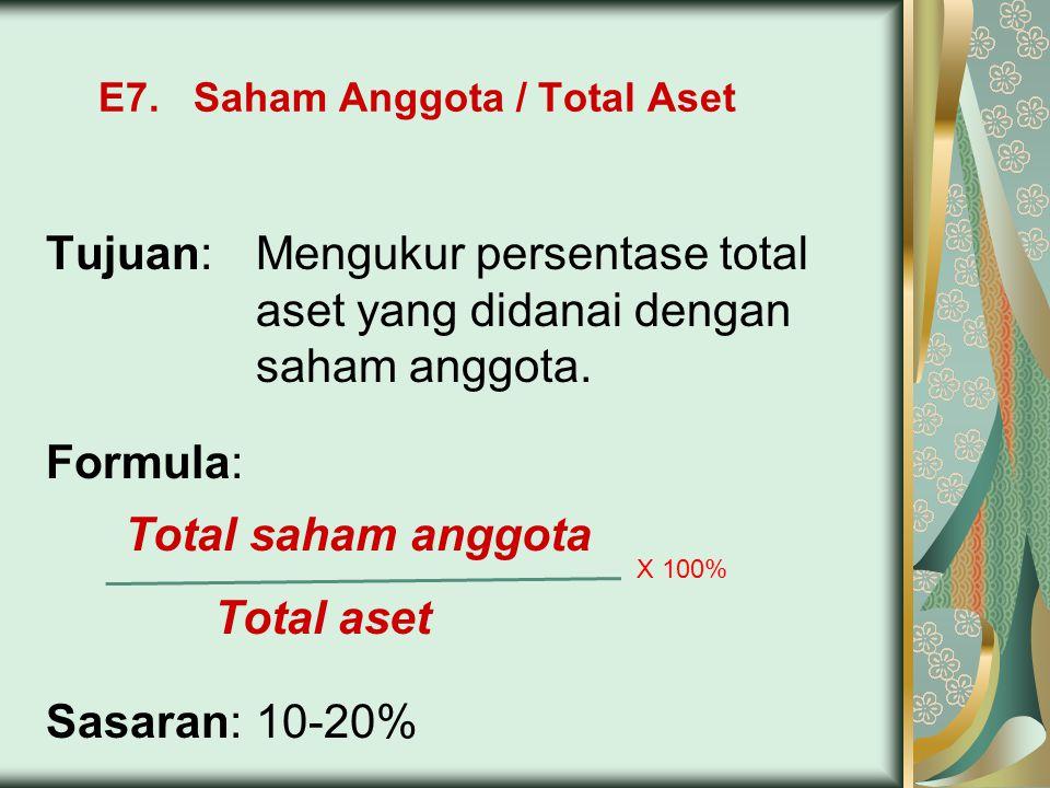 E7. Saham Anggota / Total Aset