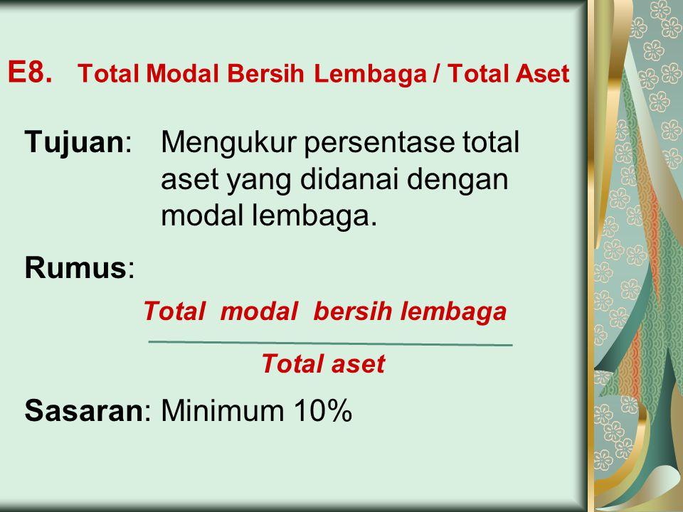 E8. Total Modal Bersih Lembaga / Total Aset