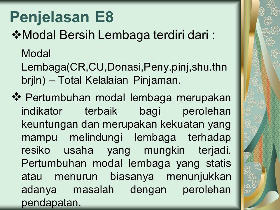 Penjelasan E8 Modal Bersih Lembaga terdiri dari :