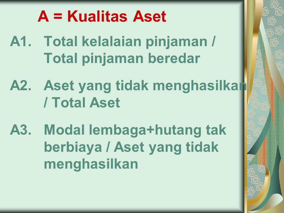 A = Kualitas Aset A1. Total kelalaian pinjaman / Total pinjaman beredar. A2. Aset yang tidak menghasilkan / Total Aset.