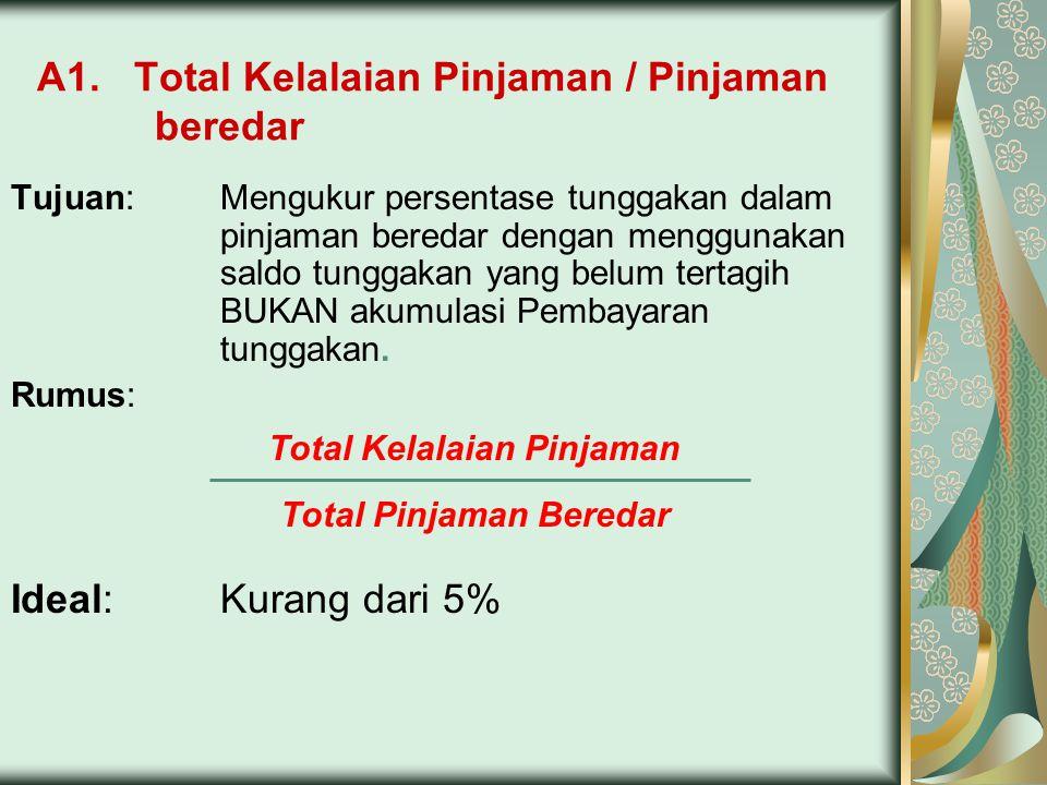 A1. Total Kelalaian Pinjaman / Pinjaman beredar