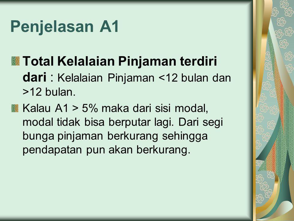 Penjelasan A1 Total Kelalaian Pinjaman terdiri dari : Kelalaian Pinjaman <12 bulan dan >12 bulan.
