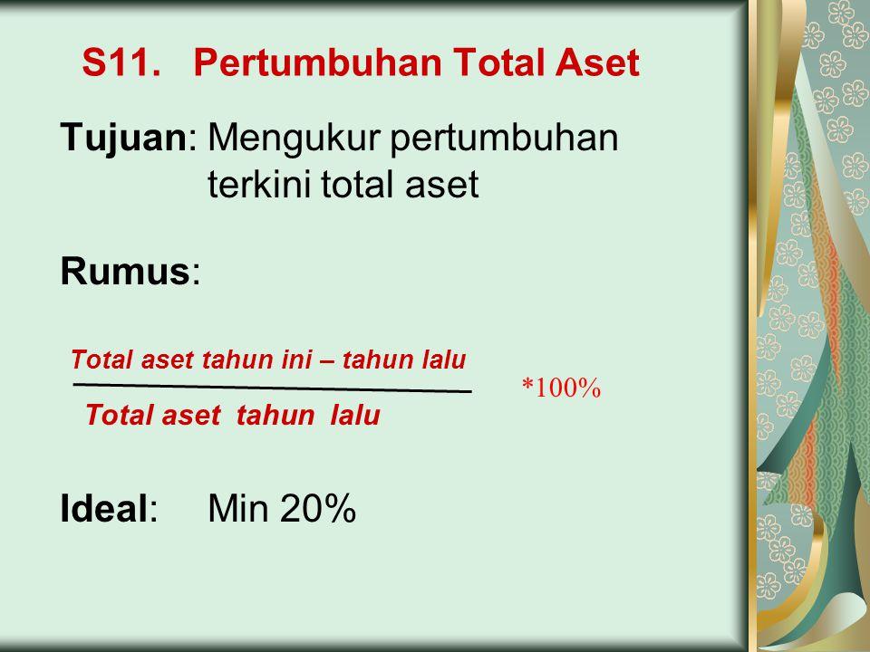 S11. Pertumbuhan Total Aset