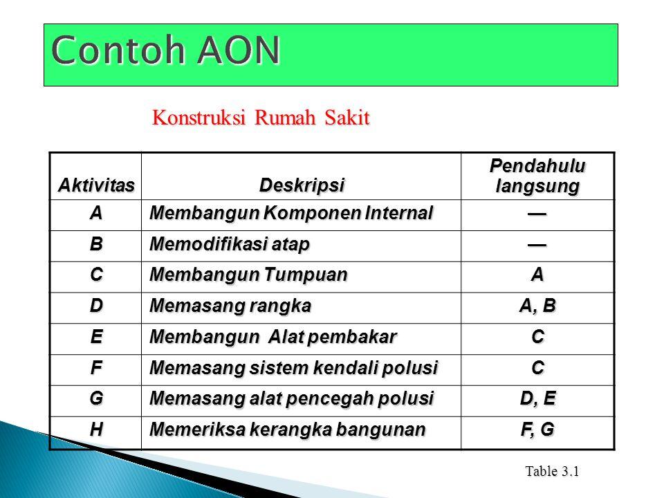 Contoh AON Konstruksi Rumah Sakit Aktivitas Deskripsi