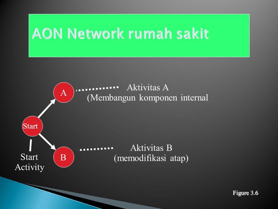 AON Network rumah sakit
