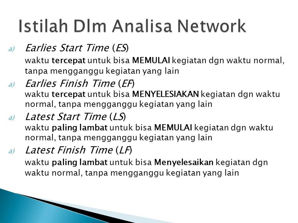 Istilah Dlm Analisa Network