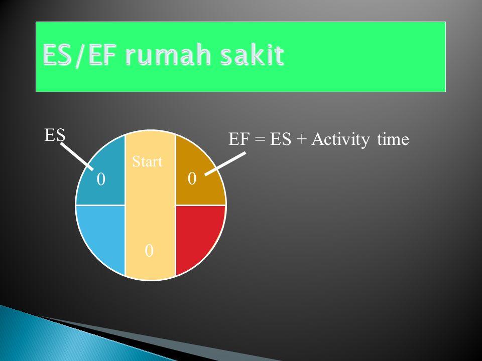 ES/EF rumah sakit ES EF = ES + Activity time Start