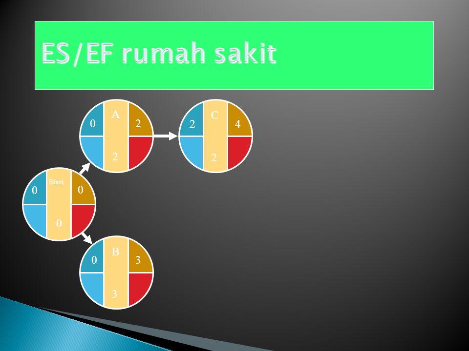 ES/EF rumah sakit Start A 2 C 2 4 B 3