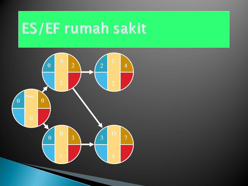 ES/EF rumah sakit Start A 2 C 2 4 D 4 3 7 B 3