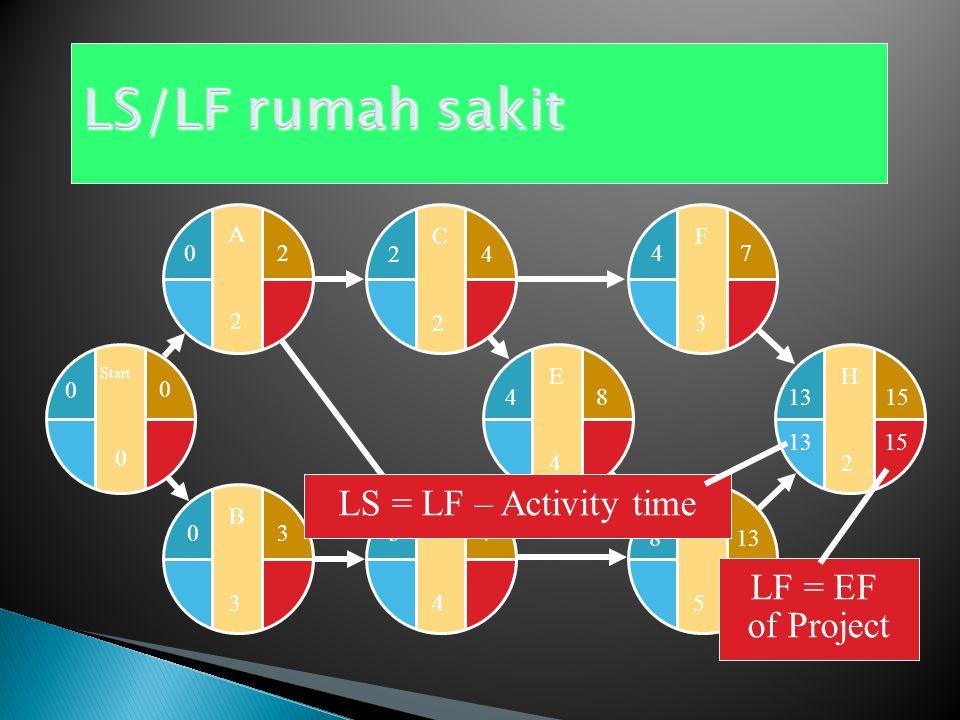 LS/LF rumah sakit LS = LF – Activity time LF = EF of Project E 4 F 3 G