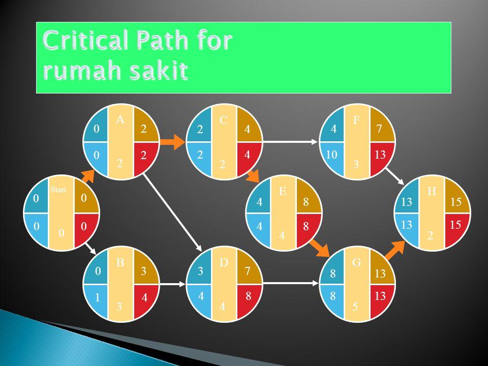 Critical Path for rumah sakit