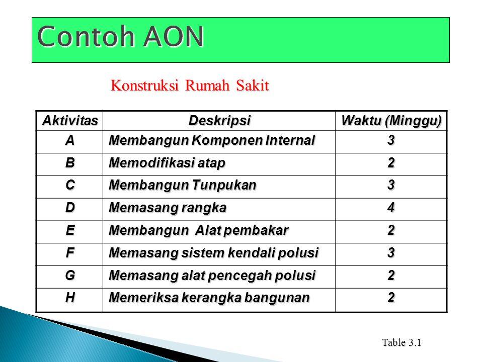 Contoh AON Konstruksi Rumah Sakit Aktivitas Deskripsi Waktu (Minggu) A