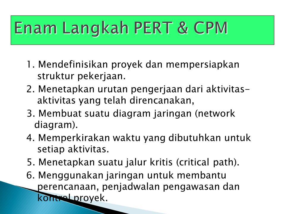 Enam Langkah PERT & CPM
