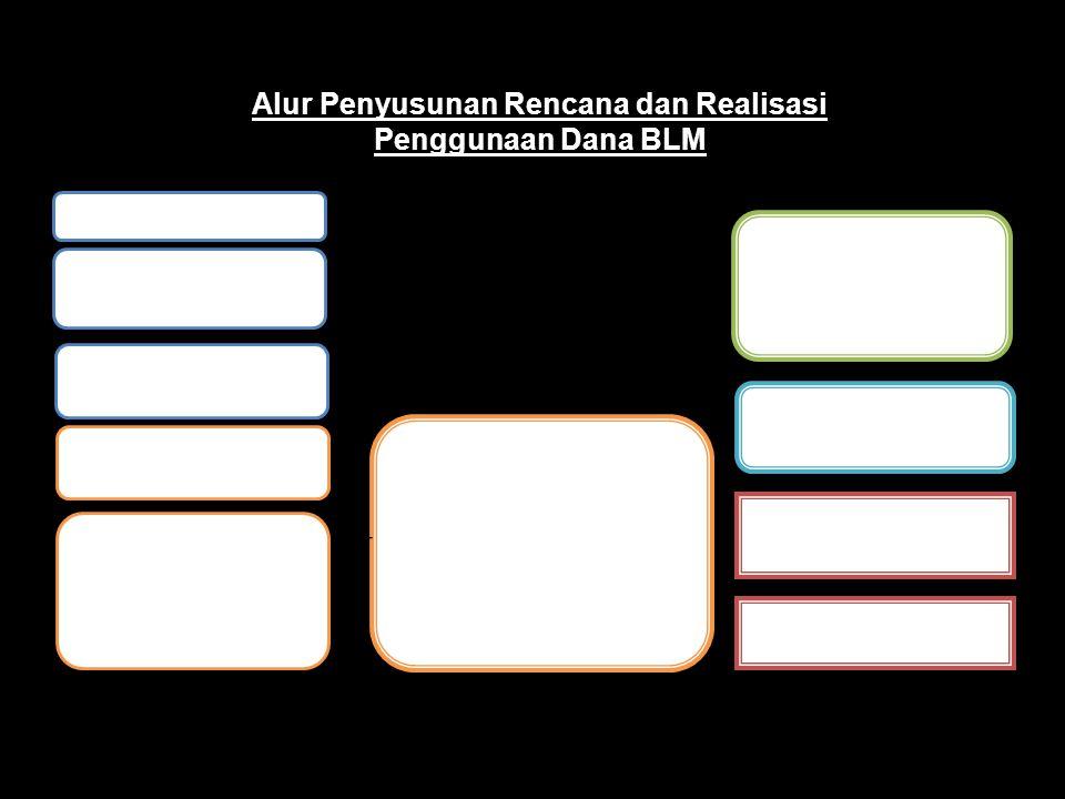 Alur Penyusunan Rencana dan Realisasi Penggunaan Dana BLM