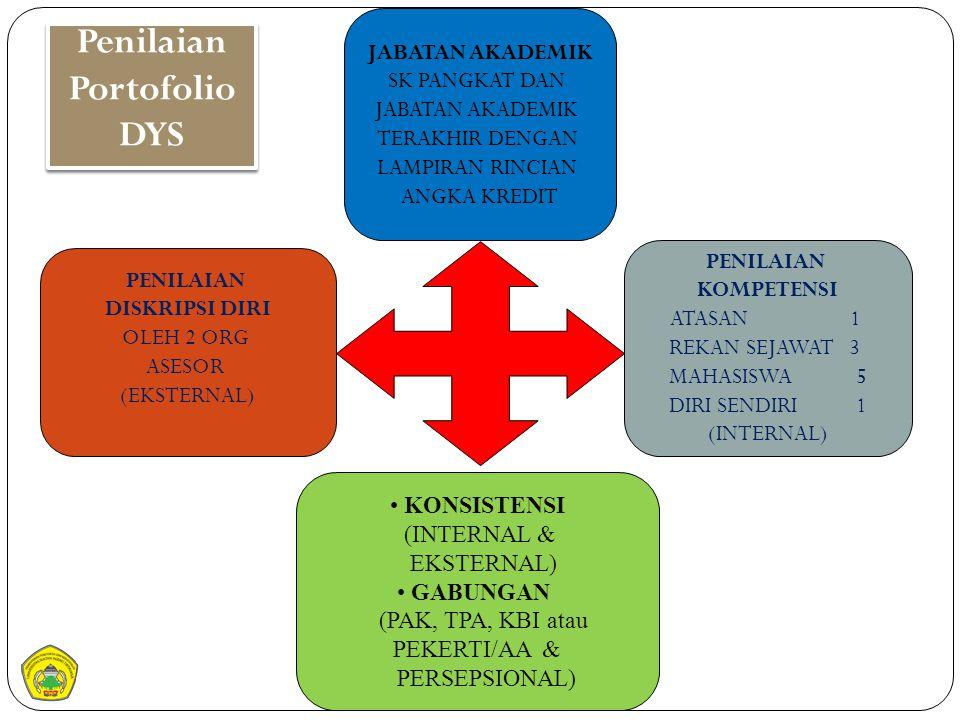 Penilaian Portofolio DYS