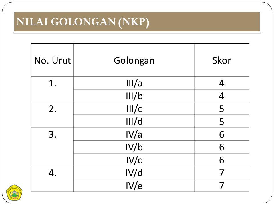 NILAI GOLONGAN (NKP) No. Urut Golongan Skor 1. III/a 4 III/b 2. III/c