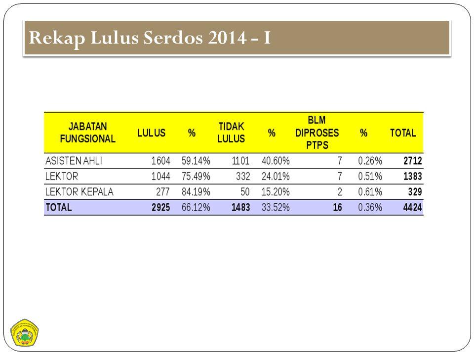 Rekap Lulus Serdos 2014 - I