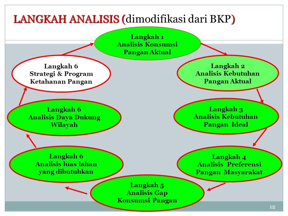 LANGKAH ANALISIS (dimodifikasi dari BKP)