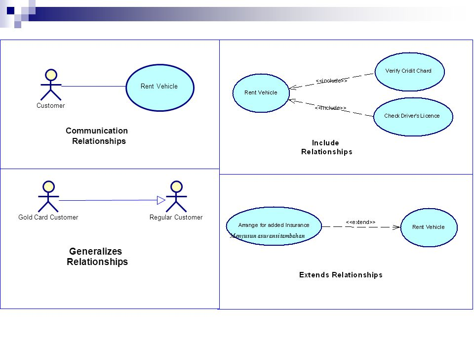 Generalizes Relationships Communication Relationships Customer