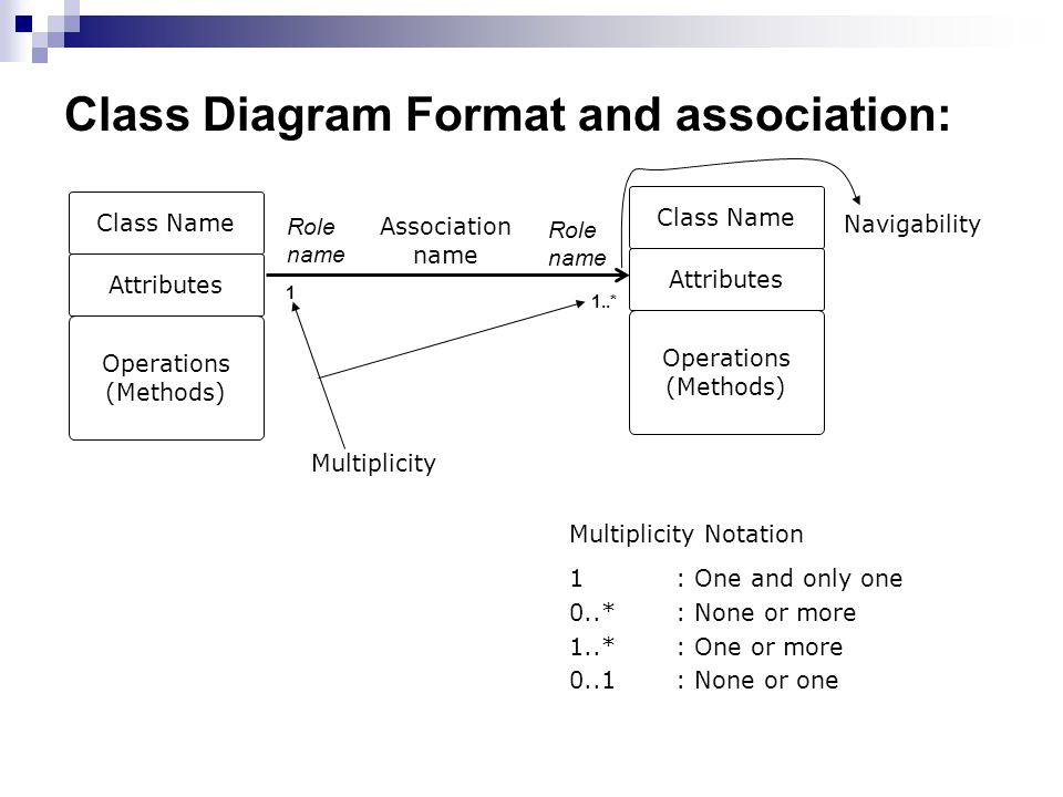 Class Diagram Format and association: