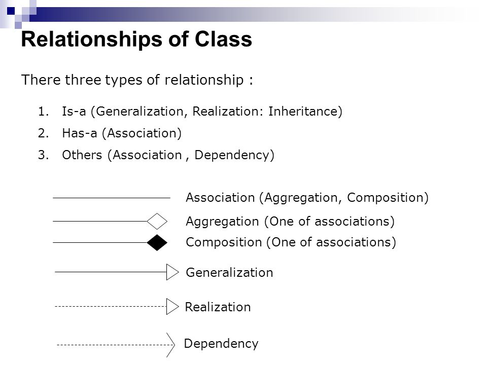 Relationships of Class
