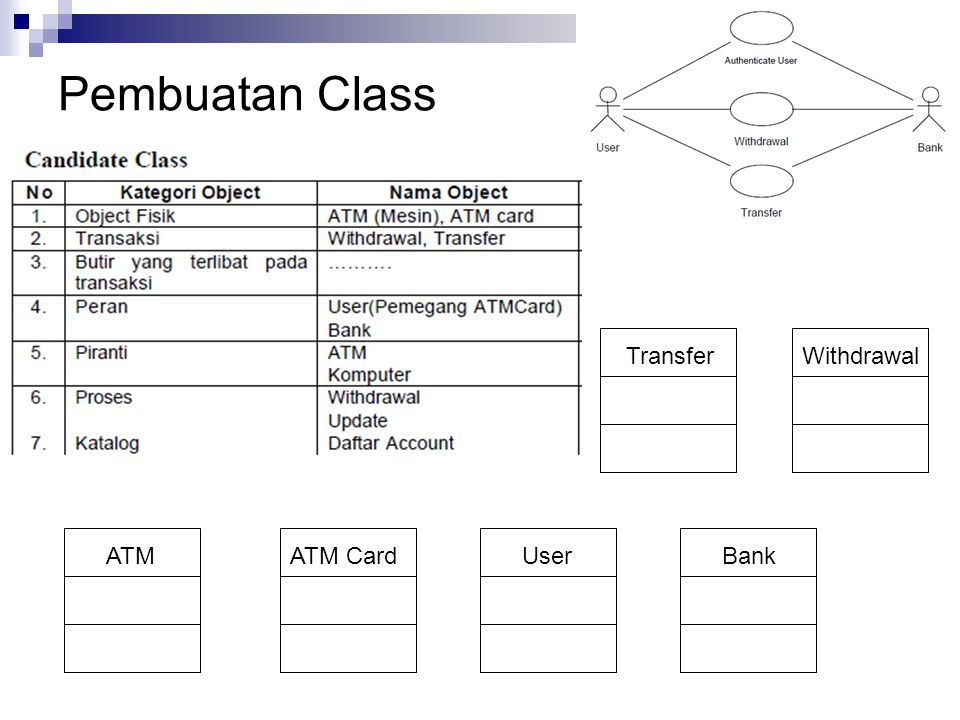 Pembuatan Class Transfer Withdrawal ATM ATM Card User Bank