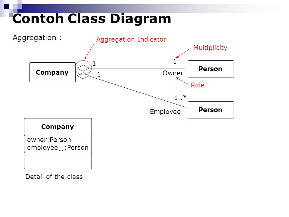 Contoh Class Diagram Aggregation : Aggregation Indicator Multiplicity