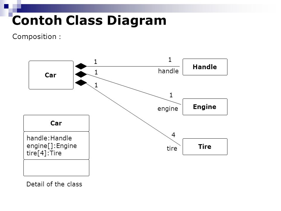 Contoh Class Diagram Composition : 1 1 Handle Car handle 1 1 1 Engine