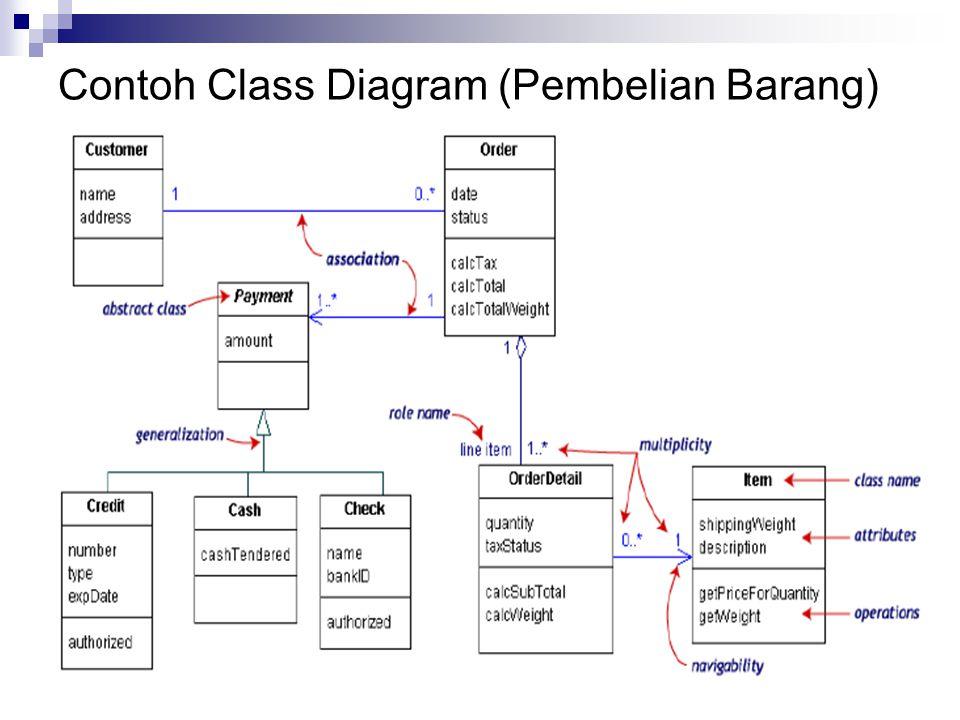 Contoh Class Diagram (Pembelian Barang)