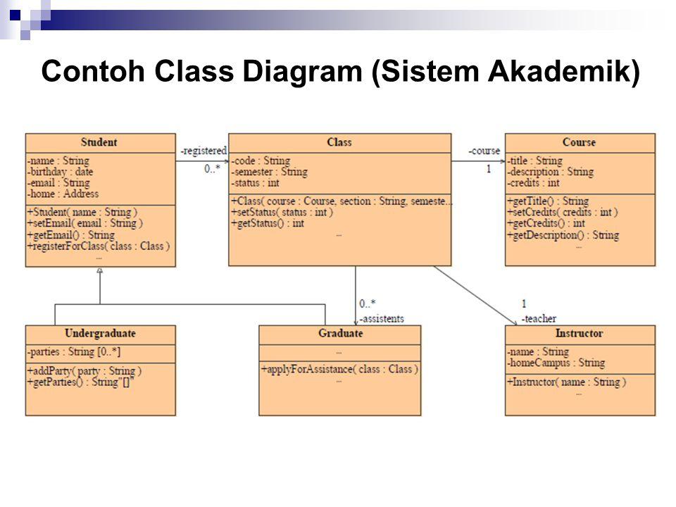 Contoh Class Diagram (Sistem Akademik)
