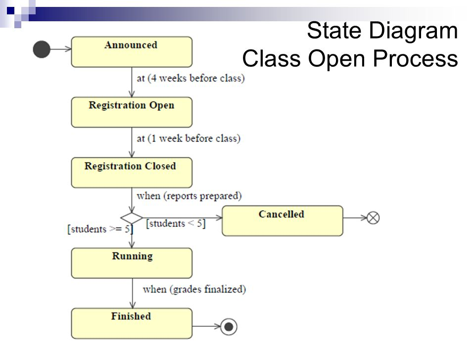 State Diagram Class Open Process