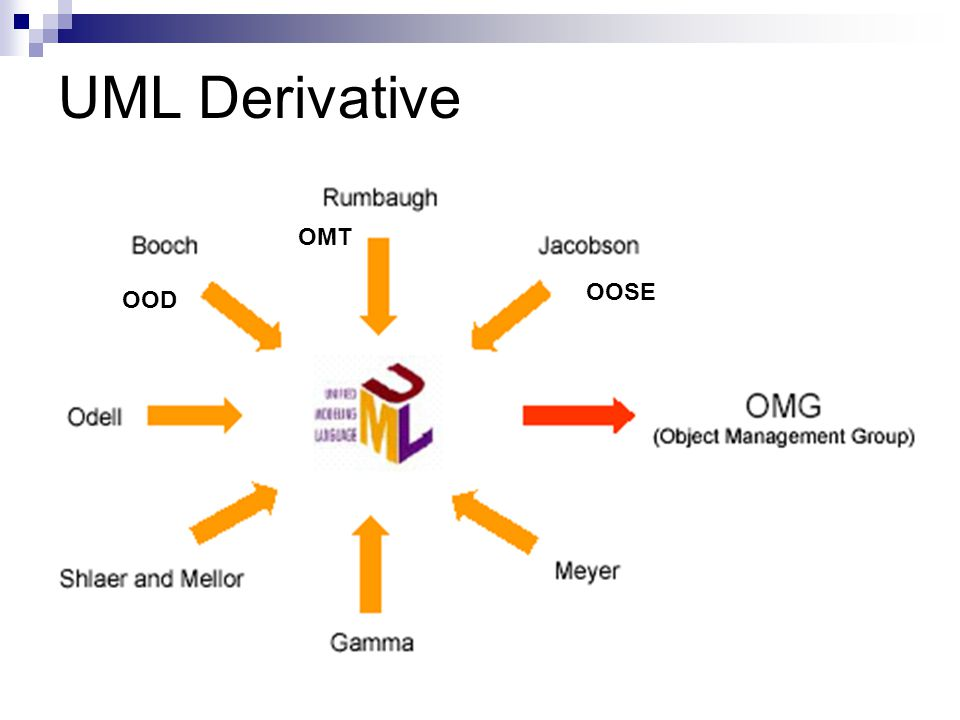 UML Derivative OMT OOSE OOD
