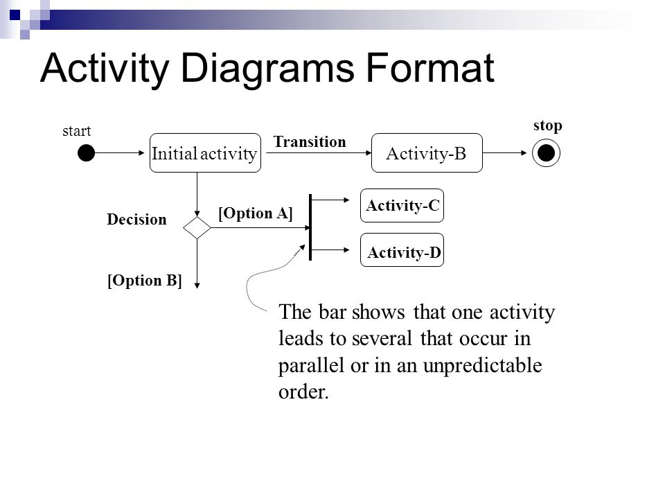 Activity Diagrams Format