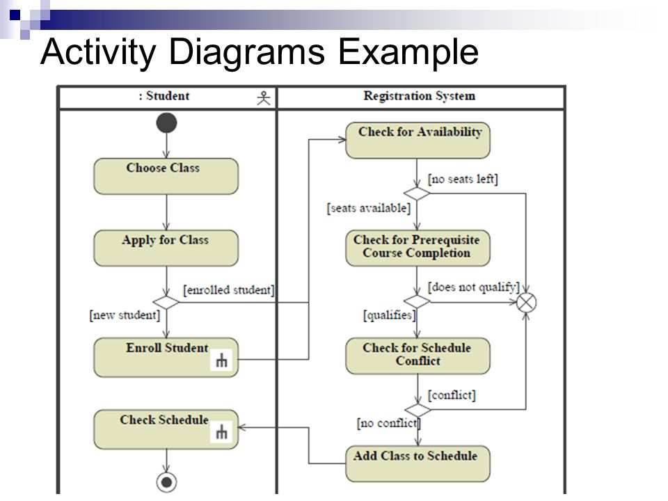 Activity Diagrams Example