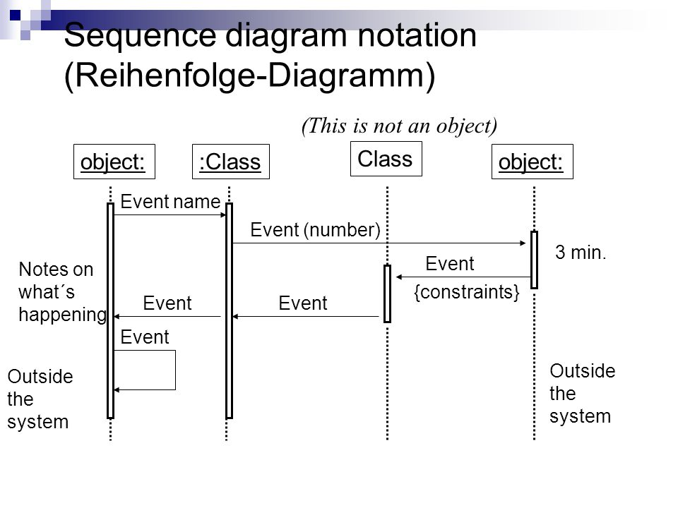 Sequence diagram notation (Reihenfolge-Diagramm)