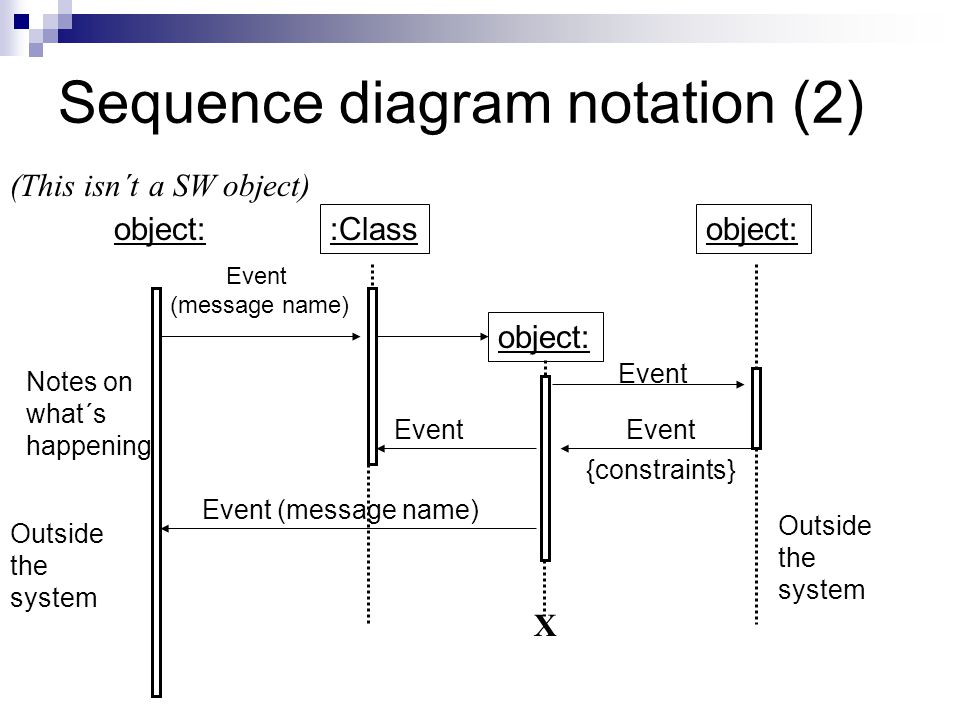 Sequence diagram notation (2)